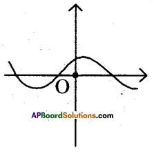 AP 10th Class Maths Bits Chapter 3 Polynomials Bits 3