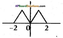 AP 10th Class Maths Bits Chapter 3 Polynomials Bits 6