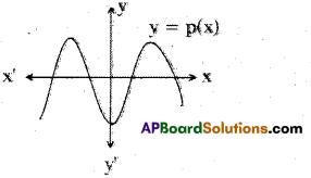 AP 10th Class Maths Bits Chapter 3 Polynomials Bits 7