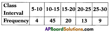 AP 10th Class Maths Important Questions Chapter 14 Statistics 1