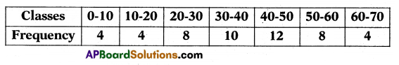 AP 10th Class Maths Important Questions Chapter 14 Statistics 10