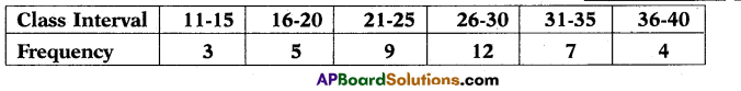 AP 10th Class Maths Important Questions Chapter 14 Statistics 14