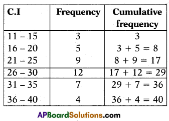 AP 10th Class Maths Important Questions Chapter 14 Statistics 15