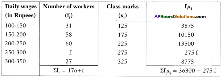 AP 10th Class Maths Important Questions Chapter 14 Statistics 23