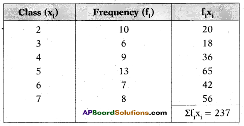 AP 10th Class Maths Important Questions Chapter 14 Statistics 25