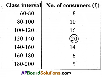 AP 10th Class Maths Important Questions Chapter 14 Statistics 8