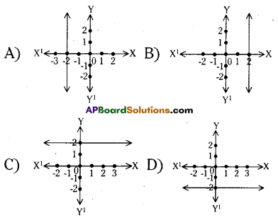 AP 9th Class Maths Bits Chapter 6 Linear Equation in Two Variables with Answers 1