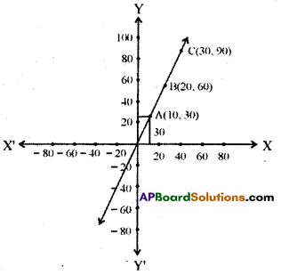 AP 9th Class Maths Bits Chapter 6 Linear Equation in Two Variables with Answers 2