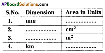AP 9th Class Maths Important Questions Chapter 11 Areas 1