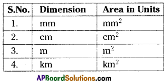 AP 9th Class Maths Important Questions Chapter 11 Areas 2