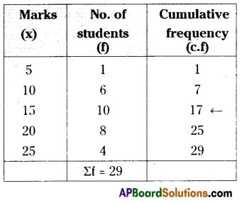 AP 9th Class Maths Important Questions Chapter 9 Statistics 11
