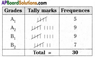 AP 9th Class Maths Important Questions Chapter 9 Statistics 21