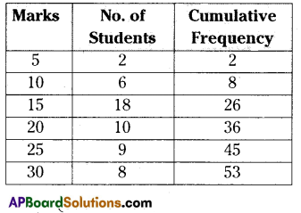 AP 9th Class Maths Important Questions Chapter 9 Statistics 3