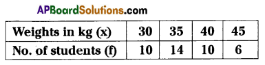 AP 9th Class Maths Important Questions Chapter 9 Statistics 4