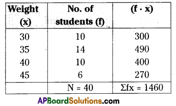 AP 9th Class Maths Important Questions Chapter 9 Statistics 5